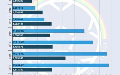 FPF registra superávit pelo 5º ano consecutivo, mesmo com o pior público do Estadual em 20 anos