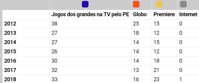 As 10 maiores audiências na TV do Pernambucano 2018, de 791 mil a 1,4 milhão de telespectadores