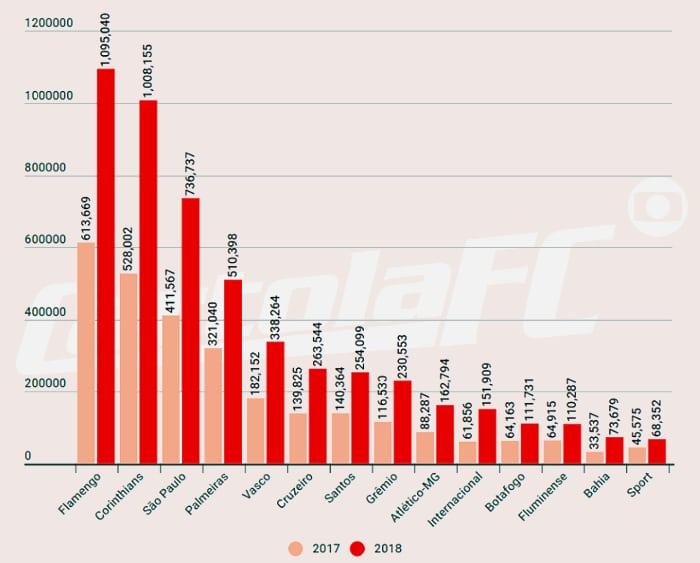 Os 25 clubes mais populares no Cartola FC em 2018, com 5 milhões de inscritos na abertura