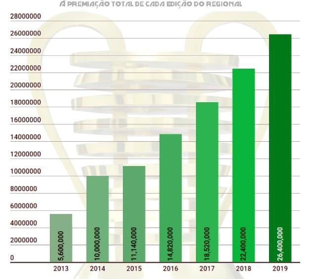Com nova fórmula e subgrupos de cotas, Copa do Nordeste de 2019 terá 26,4 milhões em premiações