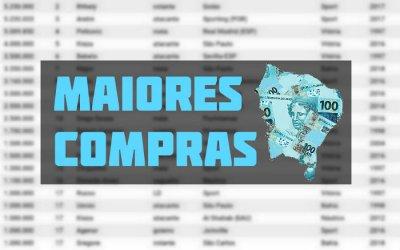 As maiores compras dos clubes do Nordeste no Plano Real