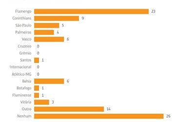 Datafolha divulga pesquisa nacional com apenas 2 clubes nordestinos. Seria impossível ter mais, já que o questionário não tinha outros