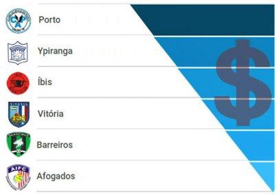 As receitas dos clubes pernambucanos em 2017, com apenas 6 times no azul