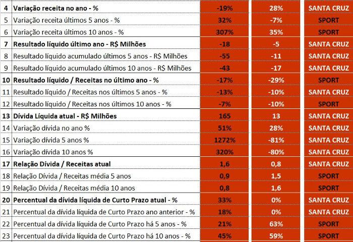 O comparativo entre os balanços de 2017 de Sport e Santa Cruz, via Pluri