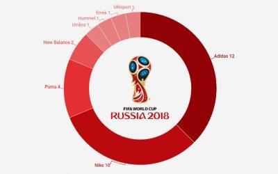 Os uniformes das 32 seleções da Copa do Mundo de 2018. Adidas 12 x 10 Nike