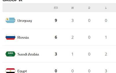 Uruguai goleia o país-sede e lidera o grupo A. Arábia vence Egito aos 49/2T