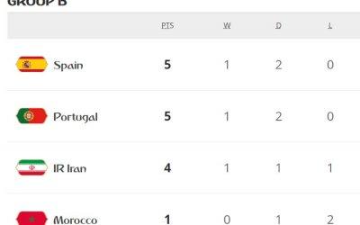 VAR trabalha e Espanha (1º) e Portugal (2º) empatam com Marrocos e Irã no B