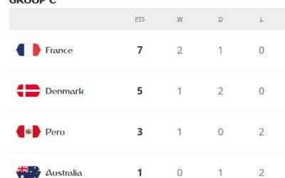 França e Dinamarca passam no C com o primeiro 0 x 0. Peru vence após 40 anos