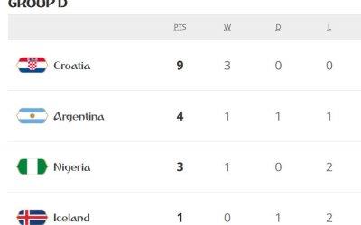 Argentina arranca a vaga no fim e a Croácia termina 100% no grupo D