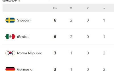 Alemanha é eliminada pela Coreia e Suécia lidera o F após golear o México