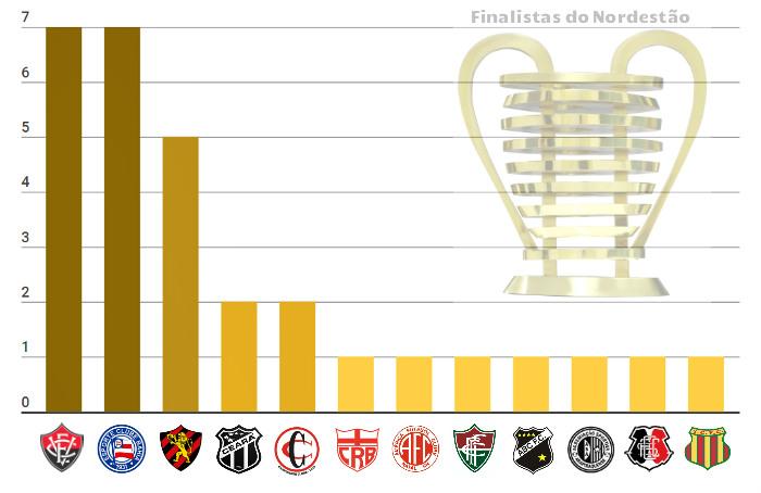 Os 30 finalistas nas 15 edições da Copa do Nordeste entre 1994 e 2018