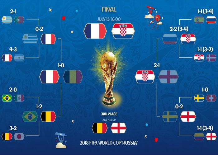 França x Croácia, a final da Copa 2018, entre bicampeonato e título inédito
