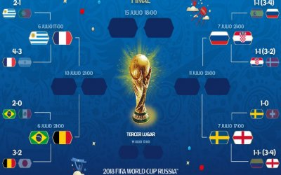 As quartas de final da Copa do Mundo de 2018, com 2 times sul-americanos