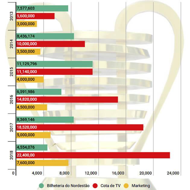 A evolução financeira do Nordestão de 2013 a 2018. Mais TV, menos bilheteria