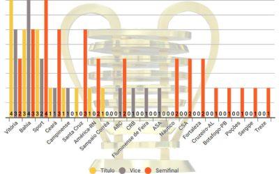 O ranking de pontos da Copa do Nordeste, com 55 clubes de 1994 a 2018