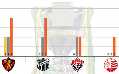 As melhores campanhas dos clubes do Nordeste na Copa do Brasil (1989/2018)
