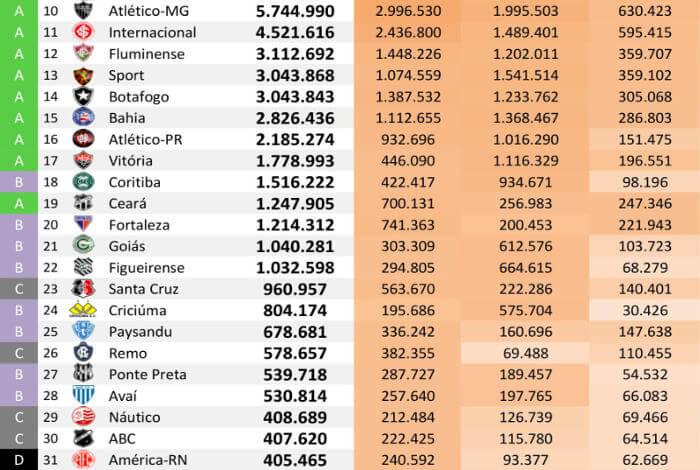 As redes sociais dos 40 maiores clubes do Brasil até setembro de 2018, via Ibope
