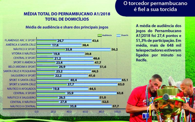 A audiência dos 16 jogos do Estadual 2018 na Globo NE, de 416 mil a 955 mil