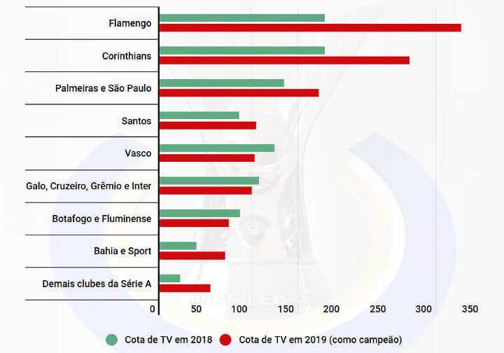 A projeção máxima sobre as cotas de TV do Campeonato Brasileiro de 2019