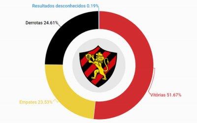 O histórico do Sport, com 5.129 jogos de 1905 a 2018. Aproveitamento de 59%
