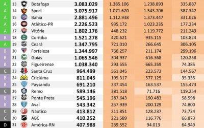 As redes sociais dos 40 maiores clubes do Brasil até dezembro de 2018, via Ibope