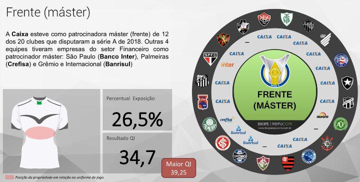 Os patrocínios privados e estatais dos clubes da Série A de 2018 ... 330f653d59e01