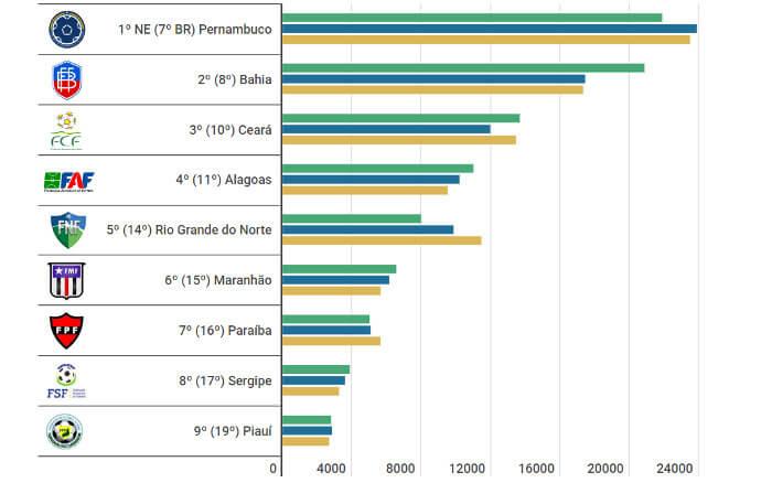 Ranking de federações para 2019 lista Pernambuco em 1º no Nordeste. Lugar ameaçado