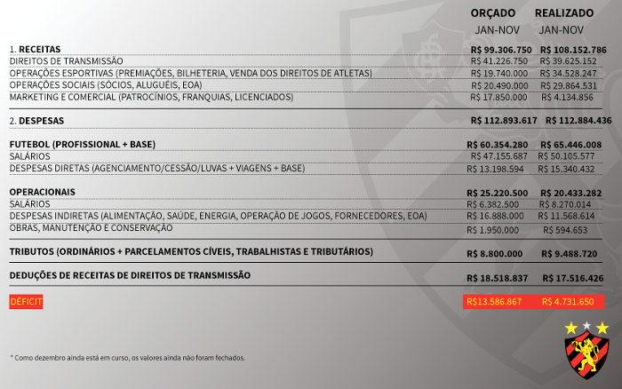 Arnaldo Barros detalha finanças do Sport: passivo de R$ 258 milhões e R$ 16 milhões a receber (quando?)