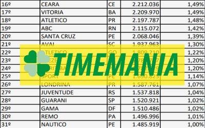 Timemania registra 148 milhões de apostas em 2018 e 6 clubes do Nordeste no top 20