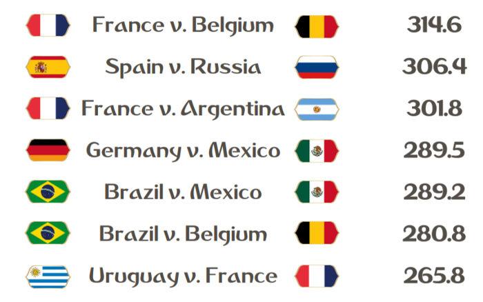 As maiores audiências da Copa do Mundo de 2018, com média de 191 milhões de telespectadores