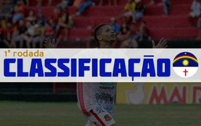 O resumo da 1ª rodada do Campeonato Pernambucano de 2019