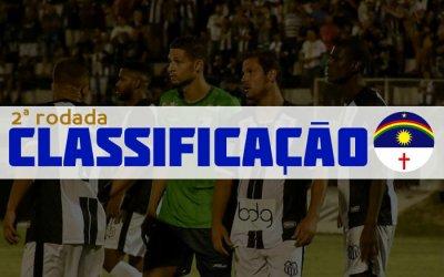 O resumo da 2ª rodada do Campeonato Pernambucano de 2019