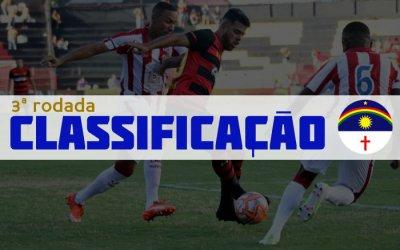 O resumo da 3ª rodada do Campeonato Pernambucano de 2019