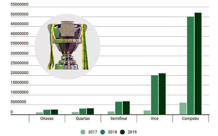 As cotas da Copa do Brasil de 2019, com R$ 291 milhões repartidos entre 91 clubes