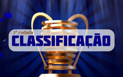 Classificação e destaques da Copa do Nordeste de 2019 após a 7ª rodada