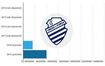 Orçamentos do NE em 2019: CSA projeta R$ 40 milhões, com 150% de aumento