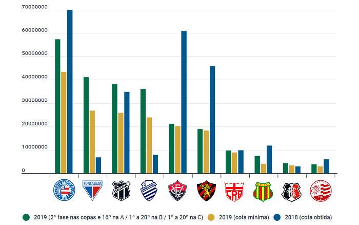 As projeções de cotas dos clubes do Nordeste nas competições de 2019