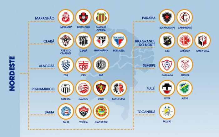 O Nordeste na Copa do Brasil de 2019, segundo a CBF…