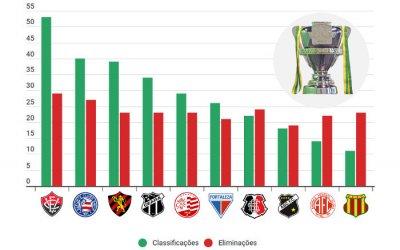 Os 25 clubes nordestinos com mais classificações na Copa do Brasil, entre 1989 e 2018