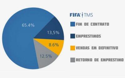 Fifa: 251 clubes brasileiros (34% do país) fizeram transferências internacionais em 2018