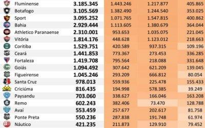 As redes sociais dos 45 maiores clubes do Brasil até fevereiro de 2019, via Ibope