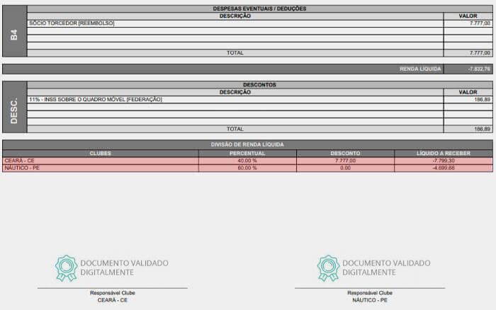 Com 34 mil pagantes, borderô de Ceará x Náutico cita prejuízo. Dividido pelos clubes…