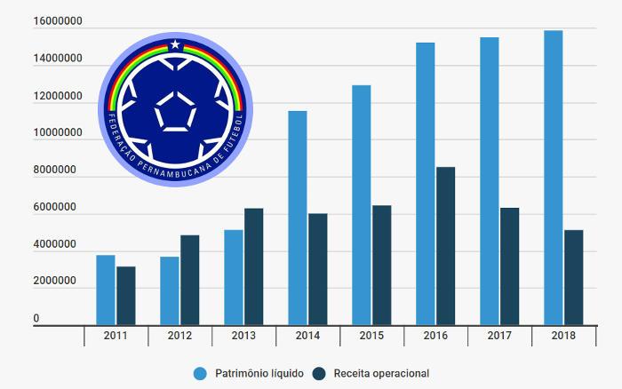 Receita da FPF cai pelo 2º ano. Crise? Balanço registra 6º superávit seguido