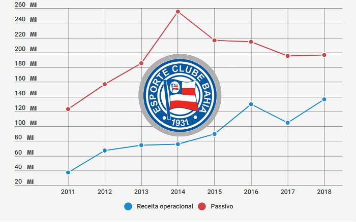Balanço do Bahia em 2018 registra receita recorde e superávit de R$ 4 milhões