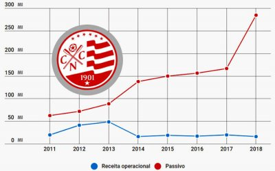 Balanço do Náutico em 2018 registra passivo de R$ 284 milhões. Quase mil ações em negociação