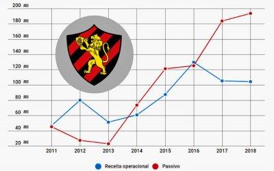 Balanço do Sport em 2018 com déficit de R$ 14 milhões e passivo recorde