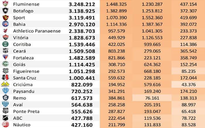 As redes sociais dos 45 maiores clubes do Brasil até abril de 2019, via Ibope