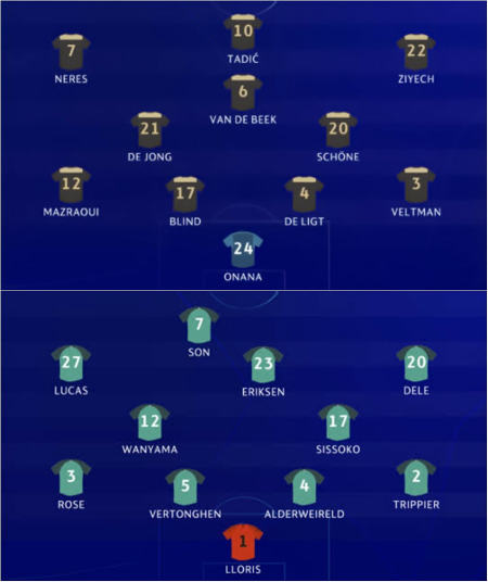 Semifinal Da Champions League Com Ajax X Tottenham E
