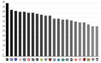 Os maiores campeões estaduais até 2019, a partir de 30 títulos acumulados