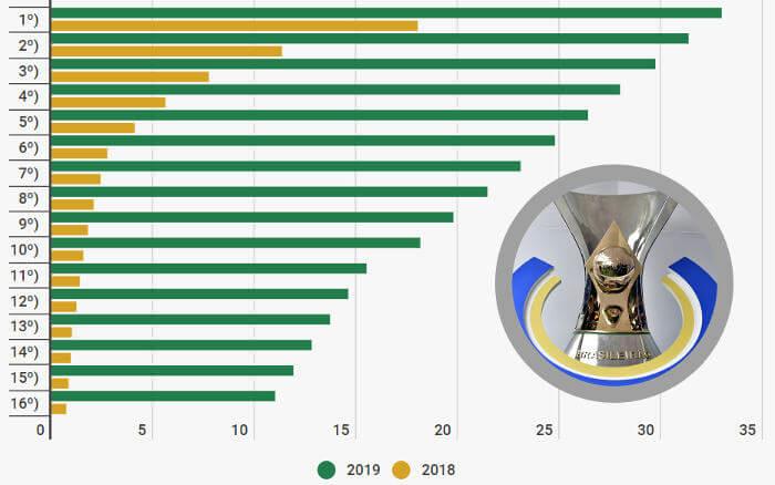 Premiação do Brasileirão salta de R$ 63 mi para R$ 335 mi. Basta não cair